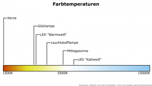 Farbtemperaturen
