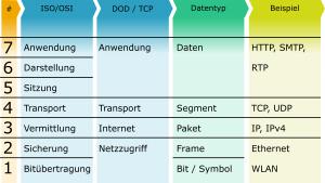 ISO/OSI-Schichten