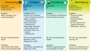 TCP-Modell: Aufgaben der Protokollschichten